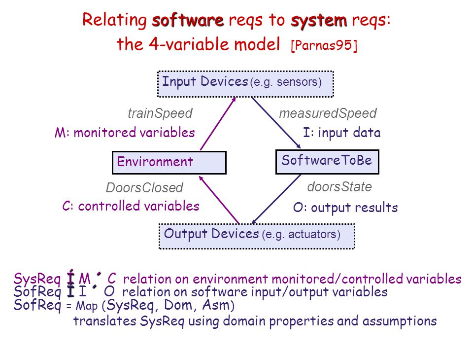 Relating software reqs to system reqs: the 4-variable model [Parnas95]